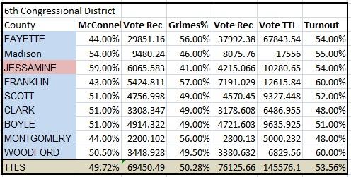 District 6 prediction
