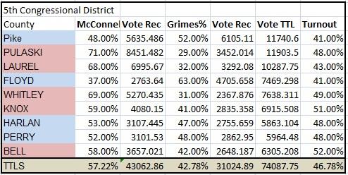 District 5 prediction