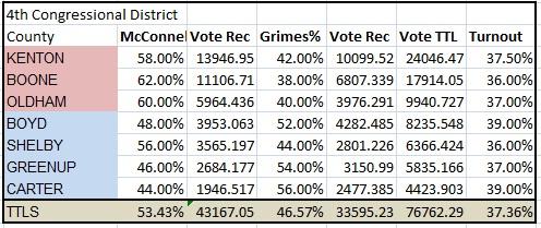 District 4 prediction UPDATE1