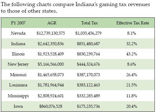 Louisiana gambling tax laws